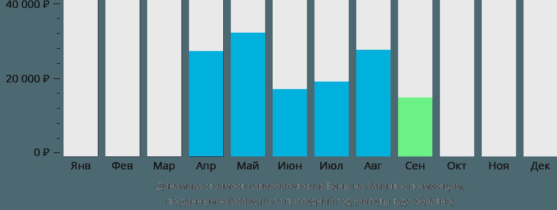 Динамика стоимости авиабилетов из Вены на Закинтос по месяцам