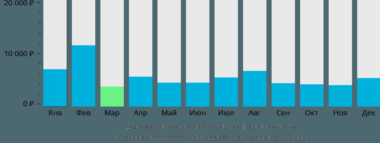 Динамика стоимости авиабилетов из Виня по месяцам
