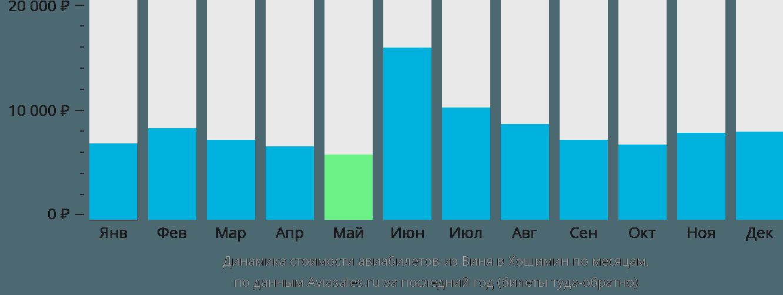 Динамика стоимости авиабилетов из Виня в Хошимин по месяцам