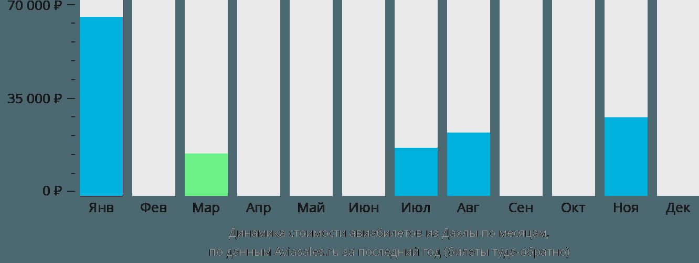 Динамика стоимости авиабилетов из Дахлы по месяцам