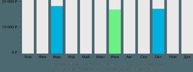 Динамика стоимости авиабилетов из Дахлы в Касабланку по месяцам