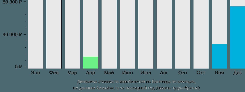 Динамика стоимости авиабилетов из Винницы по месяцам