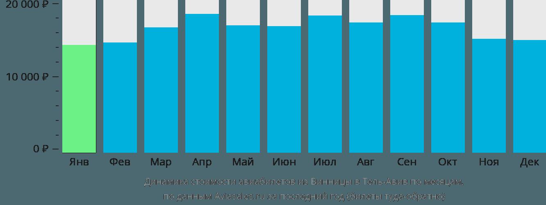 Динамика стоимости авиабилетов из Винницы в Тель-Авив по месяцам