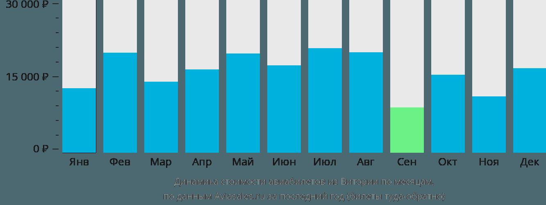 Динамика стоимости авиабилетов из Витории по месяцам