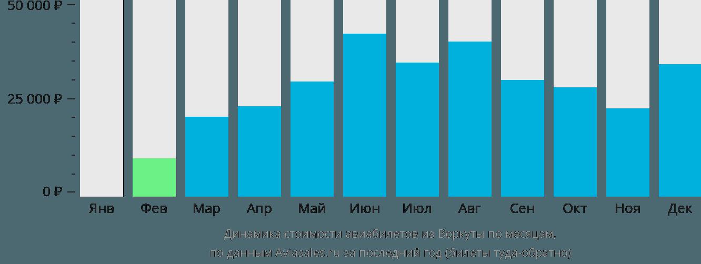 Динамика стоимости авиабилетов из Воркуты по месяцам