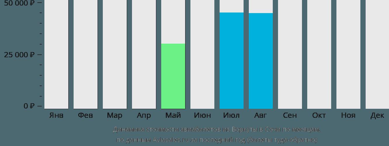 Динамика стоимости авиабилетов из Воркуты в Сочи по месяцам