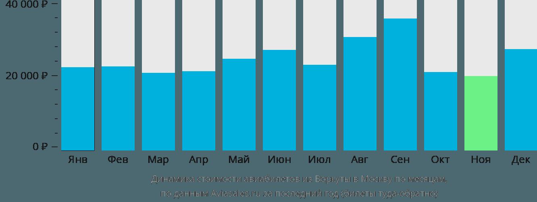 Динамика стоимости авиабилетов из Воркуты в Москву по месяцам