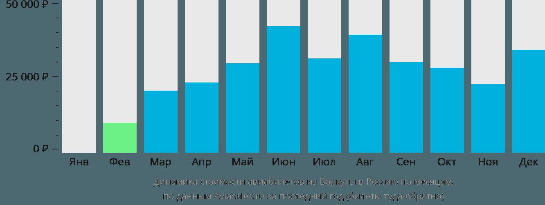 Динамика стоимости авиабилетов из Воркуты в Россию по месяцам