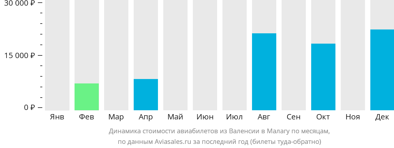 Динамика стоимости авиабилетов из Валенсии в Малагу по месяцам
