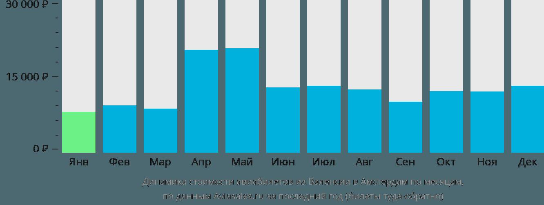 Динамика стоимости авиабилетов из Валенсии в Амстердам по месяцам