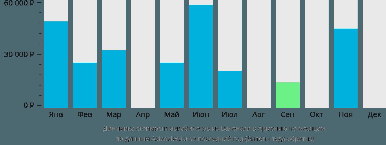Динамика стоимости авиабилетов из Валенсии в Армению по месяцам