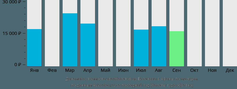 Динамика стоимости авиабилетов из Валенсии в Афины по месяцам