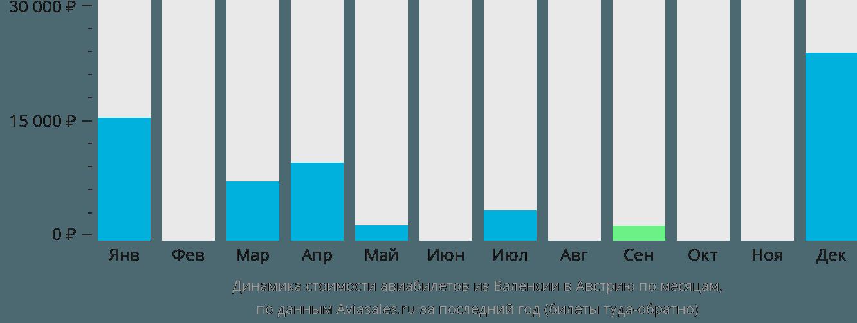 Динамика стоимости авиабилетов из Валенсии в Австрию по месяцам