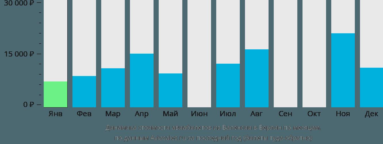 Динамика стоимости авиабилетов из Валенсии в Берлин по месяцам