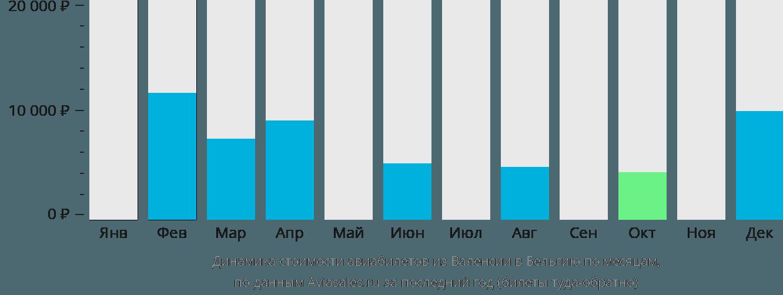 Динамика стоимости авиабилетов из Валенсии в Бельгию по месяцам