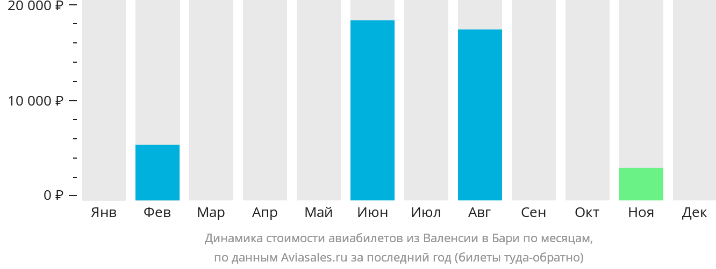 Динамика стоимости авиабилетов из Валенсии в Бари по месяцам