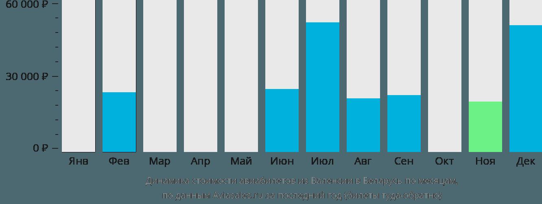 Динамика стоимости авиабилетов из Валенсии в Беларусь по месяцам