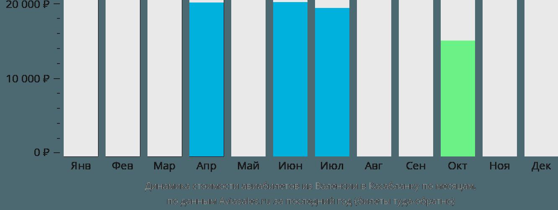 Динамика стоимости авиабилетов из Валенсии в Касабланку по месяцам