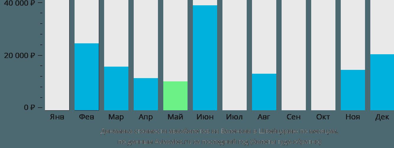 Динамика стоимости авиабилетов из Валенсии в Швейцарию по месяцам