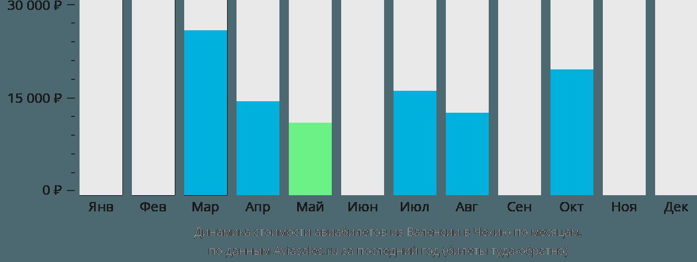 Динамика стоимости авиабилетов из Валенсии в Чехию по месяцам