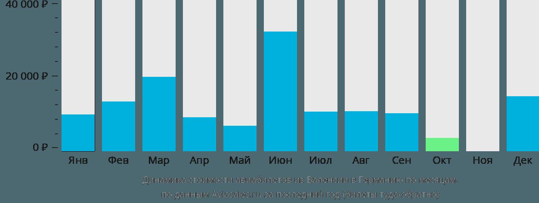 Динамика стоимости авиабилетов из Валенсии в Германию по месяцам