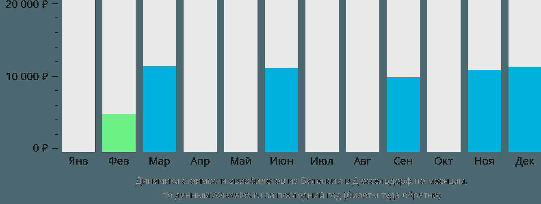Динамика стоимости авиабилетов из Валенсии в Дюссельдорф по месяцам