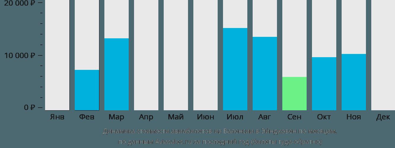 Динамика стоимости авиабилетов из Валенсии в Эйндховен по месяцам