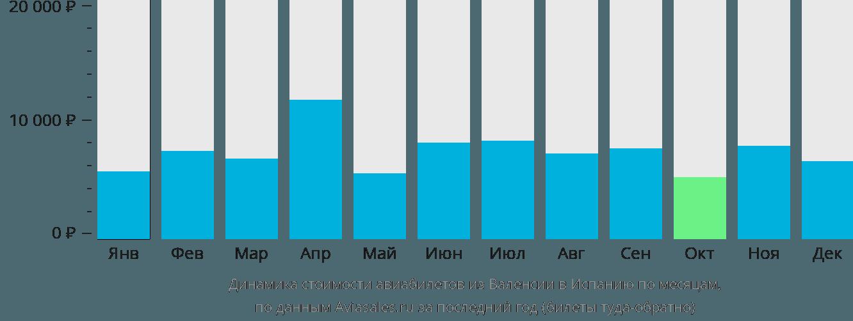 Динамика стоимости авиабилетов из Валенсии в Испанию по месяцам