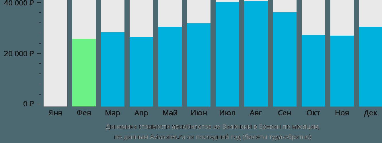 Динамика стоимости авиабилетов из Валенсии в Ереван по месяцам