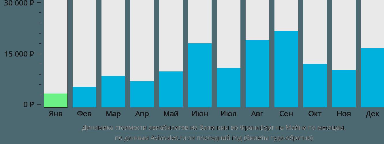 Динамика стоимости авиабилетов из Валенсии во Франкфурт-на-Майне по месяцам