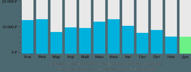Динамика стоимости авиабилетов из Валенсии во Францию по месяцам