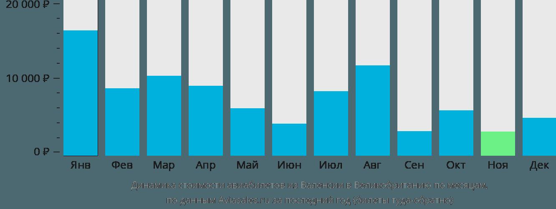 Динамика стоимости авиабилетов из Валенсии в Великобританию по месяцам