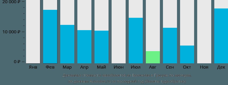 Динамика стоимости авиабилетов из Валенсии в Грецию по месяцам