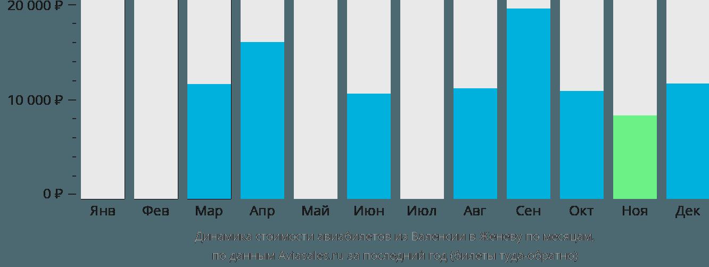Динамика стоимости авиабилетов из Валенсии в Женеву по месяцам