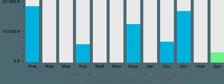 Динамика стоимости авиабилетов из Валенсии в Гамбург по месяцам