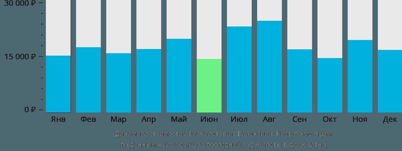 Динамика стоимости авиабилетов из Валенсии в Киев по месяцам