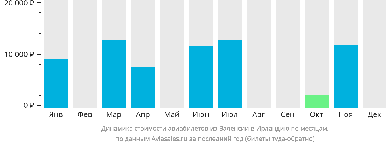 Динамика стоимости авиабилетов из Валенсии в Ирландию по месяцам