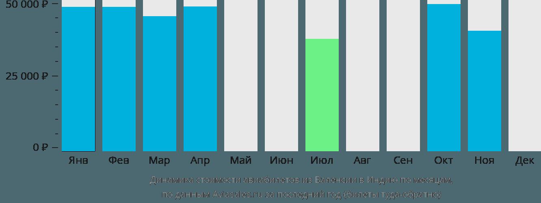Динамика стоимости авиабилетов из Валенсии в Индию по месяцам