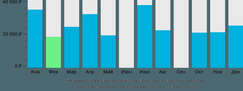 Динамика стоимости авиабилетов из Валенсии в Стамбул по месяцам