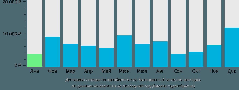 Динамика стоимости авиабилетов из Валенсии в Италию по месяцам