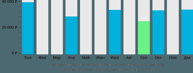 Динамика стоимости авиабилетов из Валенсии в Краснодар по месяцам