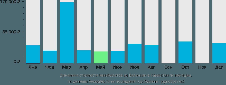 Динамика стоимости авиабилетов из Валенсии в Казахстан по месяцам