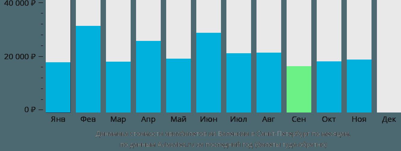 Динамика стоимости авиабилетов из Валенсии в Санкт-Петербург по месяцам