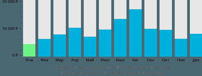 Динамика стоимости авиабилетов из Валенсии в Лондон по месяцам