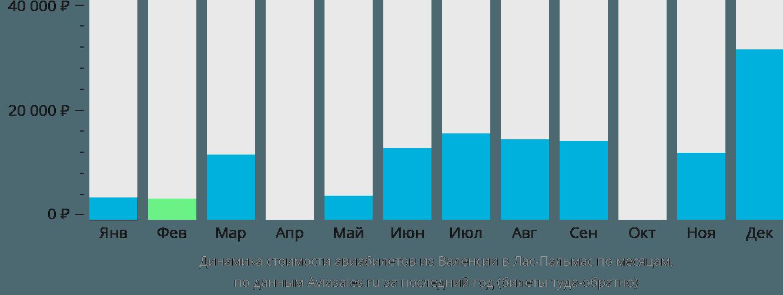 Динамика стоимости авиабилетов из Валенсии в Лас-Пальмас по месяцам