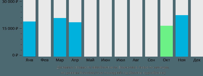 Динамика стоимости авиабилетов из Валенсии в Львов по месяцам