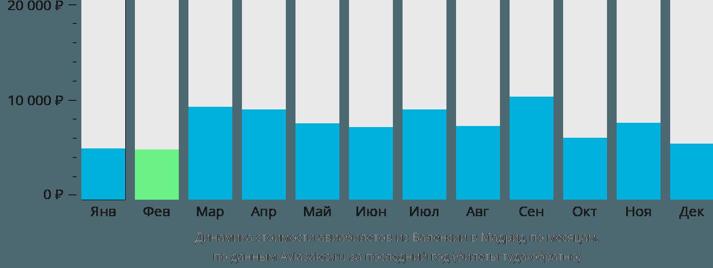 Динамика стоимости авиабилетов из Валенсии в Мадрид по месяцам
