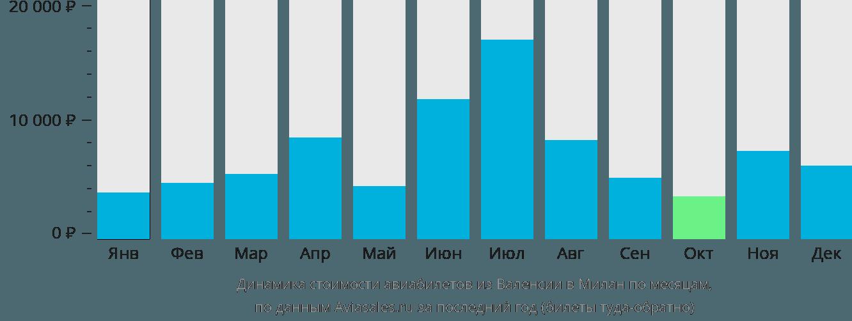 Динамика стоимости авиабилетов из Валенсии в Милан по месяцам