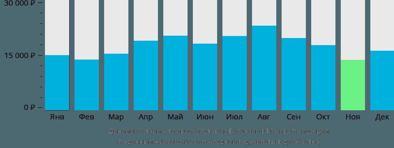 Динамика стоимости авиабилетов из Валенсии в Москву по месяцам