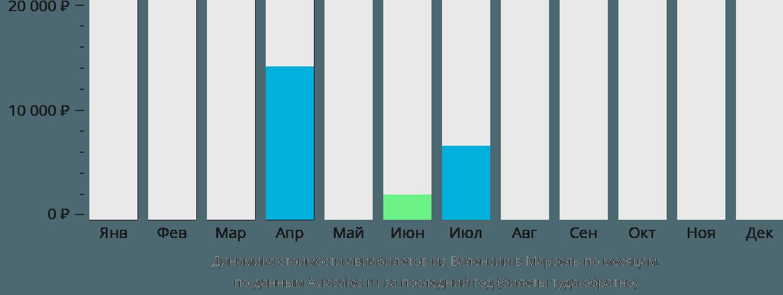 Динамика стоимости авиабилетов из Валенсии в Марсель по месяцам